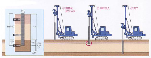 鋼管回転圧入法図解